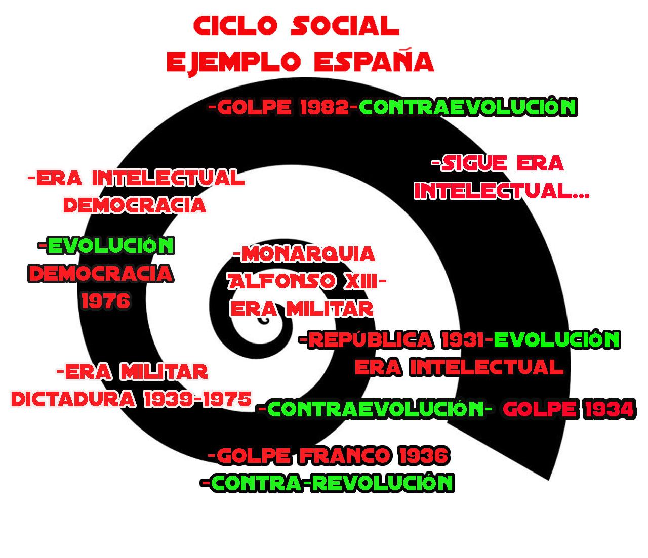 cicloespana